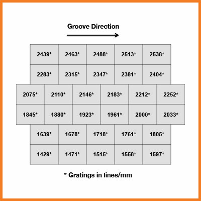 Layout of 32 Element Diffraction Grating Sampler