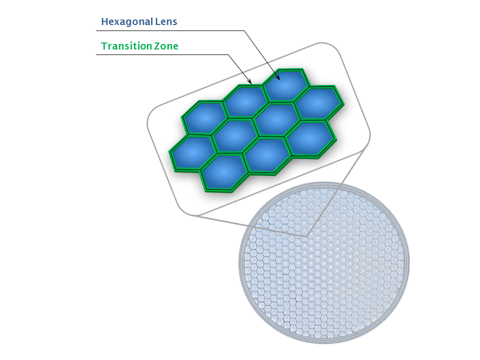 Microlens Array Fill Factor - Lens clear aperture and transition zones