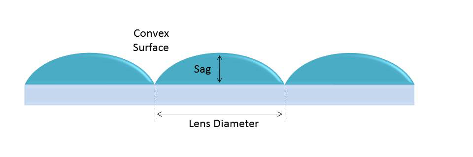 illustration of lens sag
