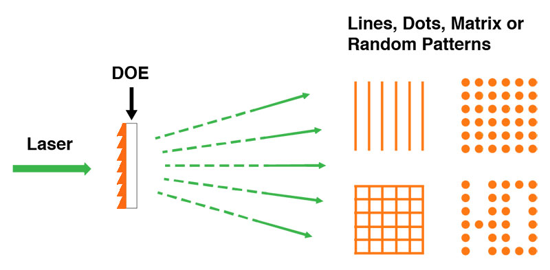 Diffractive Optical Element Function
